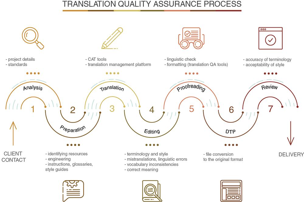 翻译质量保证:复杂的术语还是翻译项目的重要组成部分?
